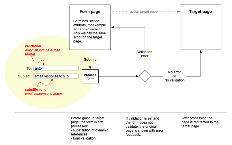 form on submit diagram.png