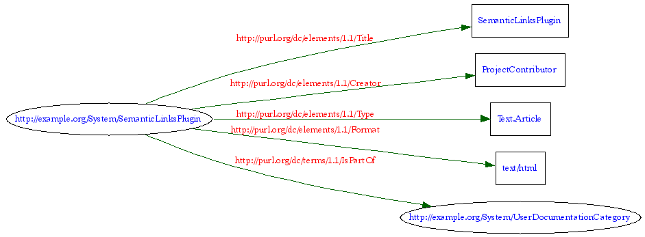 RDF graph of properties for  #37;TOPIC% topic