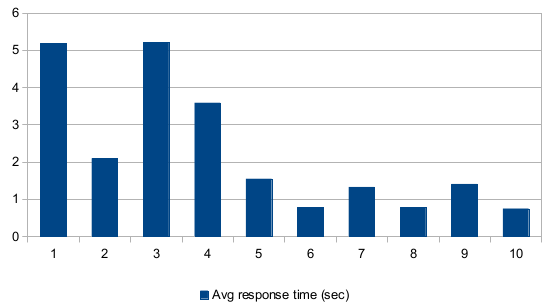 page-cache-benchmark-avg-response.png