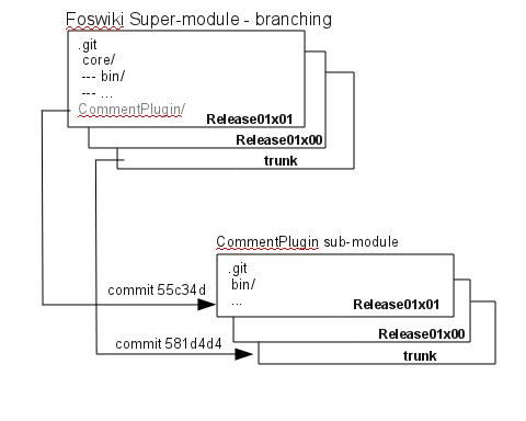 MoveCodeRepositoryToGit < Development < Foswiki