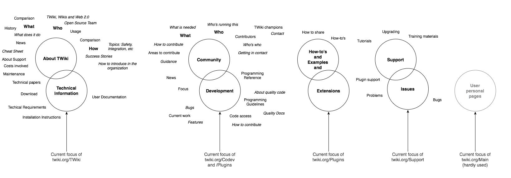 UserExperienceProjectOrganizeProjectWebsite