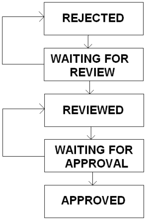 ApprovalFlow.png