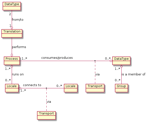 DataFlowDiaPlugin objects UML diagram