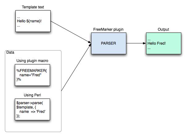 FreeMarkerPlugin < Extensions < Foswiki